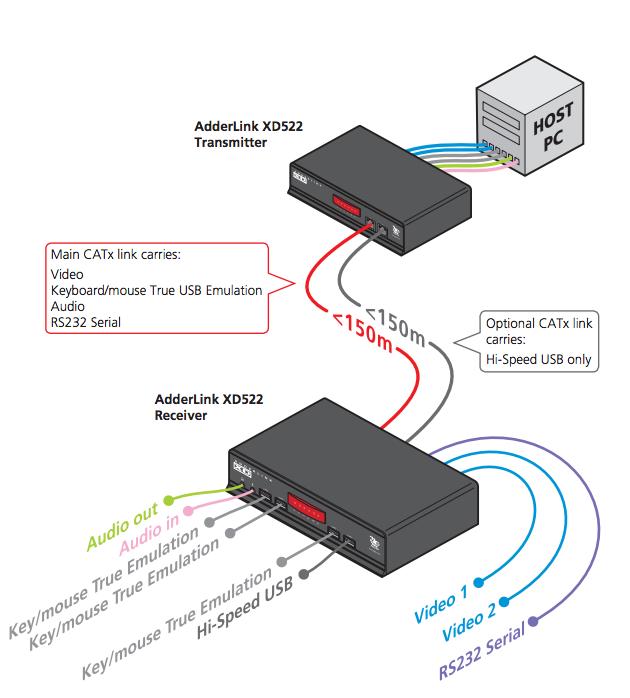 XD522system